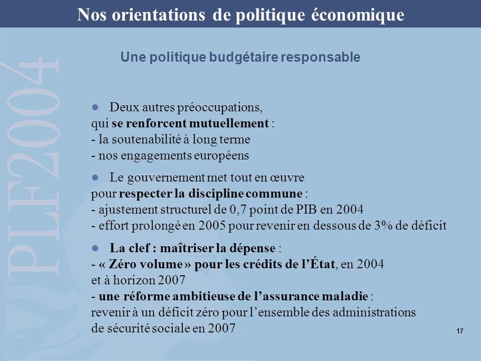 Une politique budgétaire responsable Deux autres préoccupations, qui se renforcent mutuellement : - la soutenabilité à long terme - nos engagements européens Le gouvernement met tout en œuvre pour respecter la discipline commune : - ajustement structurel de 0,7 point de PIB en 2004 - effort prolongé en 2005 pour revenir en dessous de 3% de déficit La clef : maîtriser la dépense : - « Zéro volume » pour les crédits de lÉtat, en 2004 et à horizon 2007 - une réforme ambitieuse de lassurance maladie : revenir à un déficit zéro pour lensemble des administrations de sécurité sociale en 2007 Nos orientations de politique économique 17
