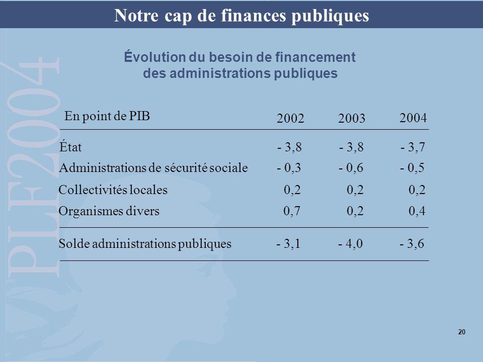 Notre cap de finances publiques Évolution du besoin de financement des administrations publiques État- 3,8- 3,8- 3,7 Administrations de sécurité socia