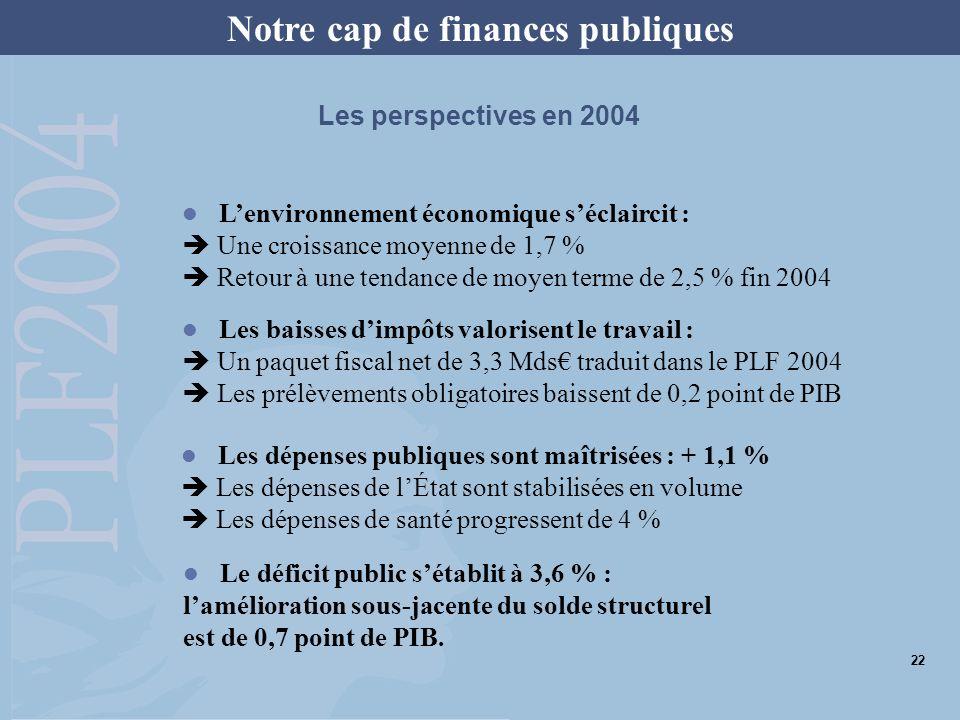 Notre cap de finances publiques Lenvironnement économique séclaircit : Une croissance moyenne de 1,7 % Retour à une tendance de moyen terme de 2,5 % fin 2004 Les baisses dimpôts valorisent le travail : Un paquet fiscal net de 3,3 Mds traduit dans le PLF 2004 Les prélèvements obligatoires baissent de 0,2 point de PIB Les dépenses publiques sont maîtrisées : + 1,1 % Les dépenses de lÉtat sont stabilisées en volume Les dépenses de santé progressent de 4 % Le déficit public sétablit à 3,6 % : lamélioration sous-jacente du solde structurel est de 0,7 point de PIB.