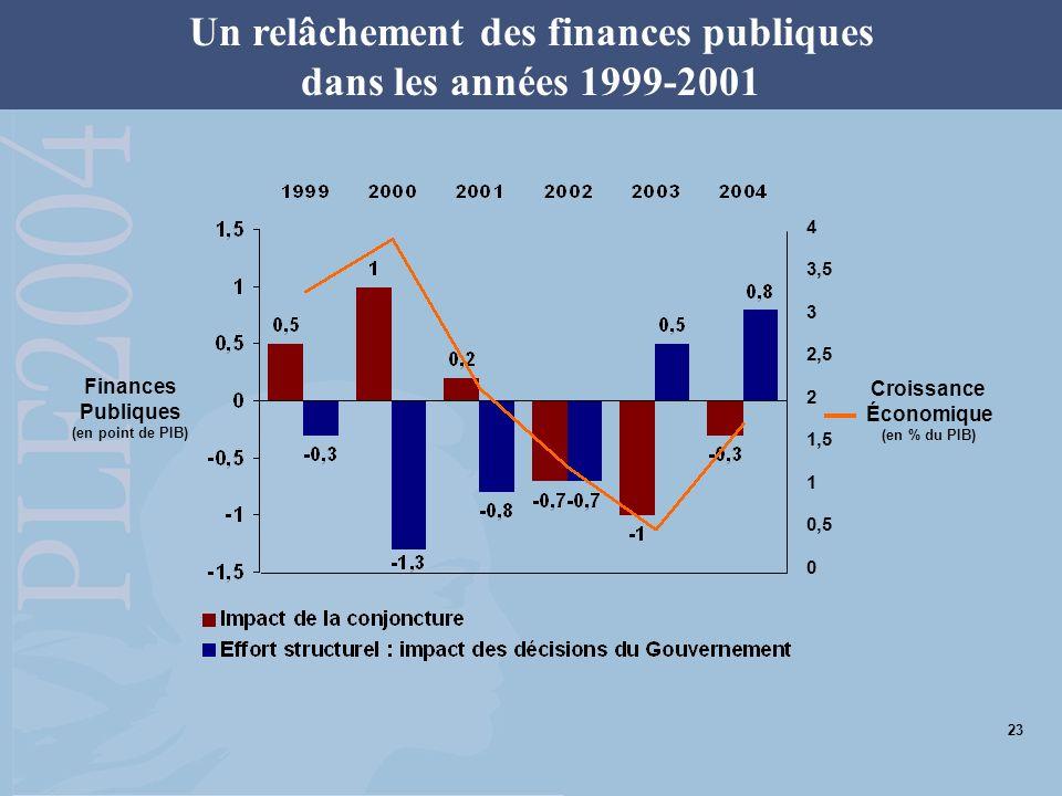 Un relâchement des finances publiques dans les années 1999-2001 4 3,5 3 2,5 2 1,5 1 0,5 0 Croissance Économique (en % du PIB) Finances Publiques (en p