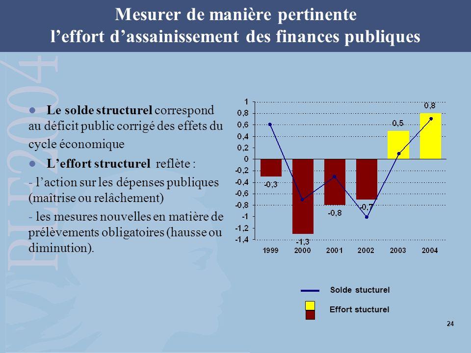 Mesurer de manière pertinente leffort dassainissement des finances publiques Le solde structurel correspond au déficit public corrigé des effets du cy
