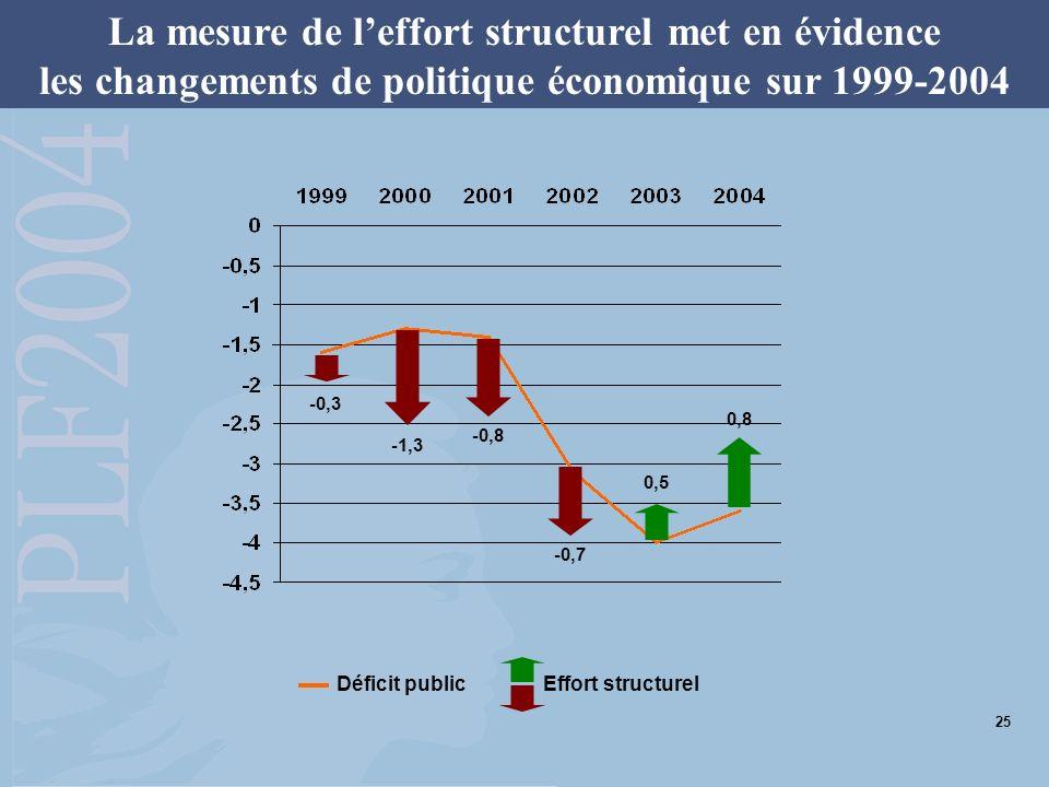 La mesure de leffort structurel met en évidence les changements de politique économique sur 1999-2004 -0,3 -0,7 0,5 0,8 -0,8 -1,3 Solde conjoncturel Déficit public Effort structurel 25