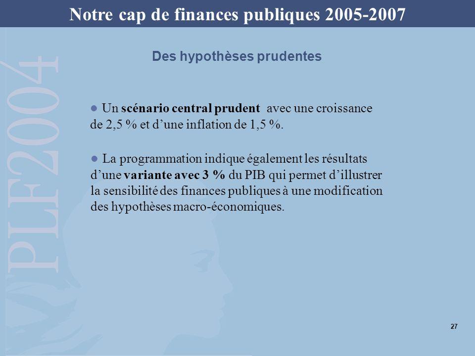 Croissance du PIB (volume)2,5 % Évolution des dépenses publiques1 % dont État (274 Md en 2003)0 % dont maladie (125 Md en 2003)2,25 % dont collectivités locales (170 Md en 2003)1,8 % Le poids des dépenses publiques se réduit de 2,7 points de PIB entre 2003 et 2007, passant de 54,3 à 51,6 %.
