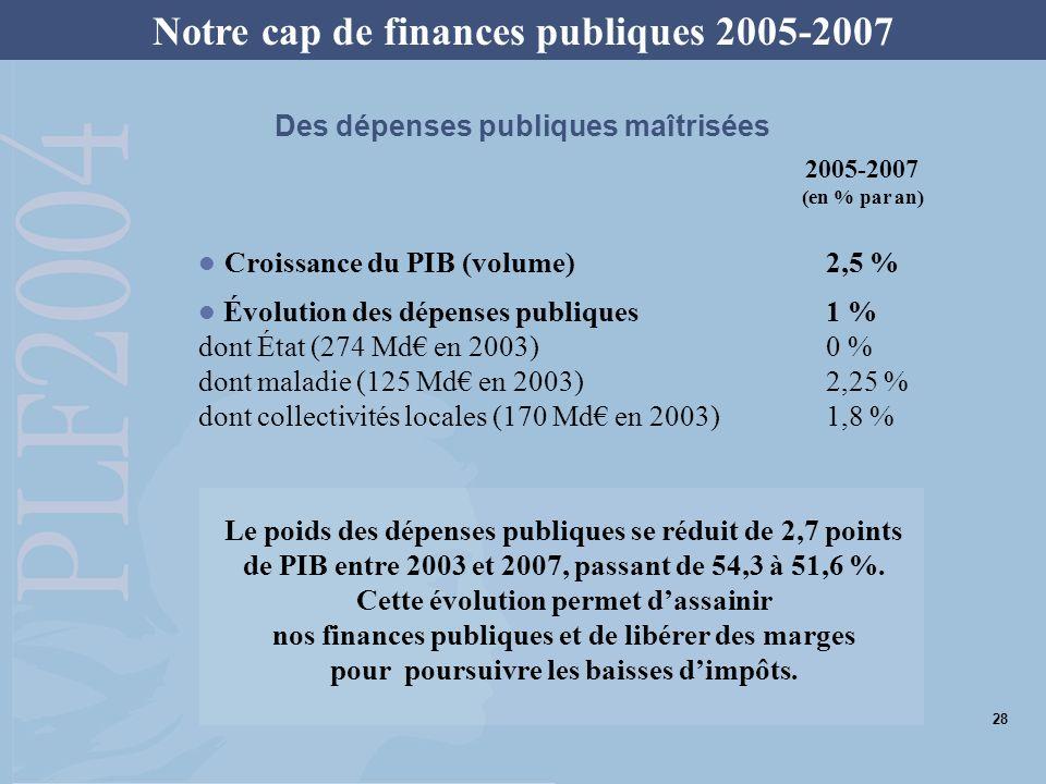 Croissance du PIB (volume)2,5 % Évolution des dépenses publiques1 % dont État (274 Md en 2003)0 % dont maladie (125 Md en 2003)2,25 % dont collectivit