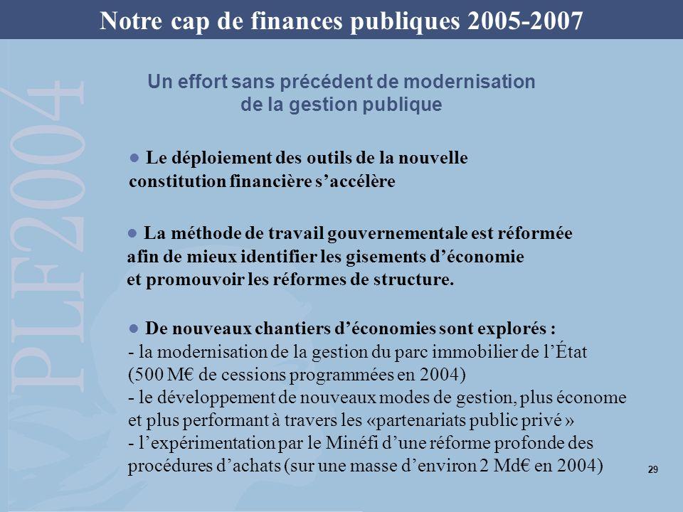 En 2005, le déficit repasse sous le seuil de 3 % Cette stratégie permet de réduire les déficits Évolution du solde des administrations publiques (en points de PIB) Notre cap de finances publiques 2005-2007 30