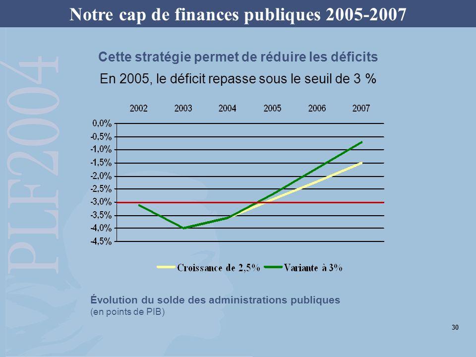 Notre cap de finances publiques 2005-2007 Le déficit structurel sera amélioré chaque année dun minimum de 0,5 point de PIB Les « bonnes surprises » conjoncturelles qui pourraient être constatées sur les recettes seront affectées à la réduction du déficit Les baisses dimpôts qui engendrent une diminution permanente de recettes seront financées dans la durée par les économies récurrentes nécessaires Des règles du jeu claires 31