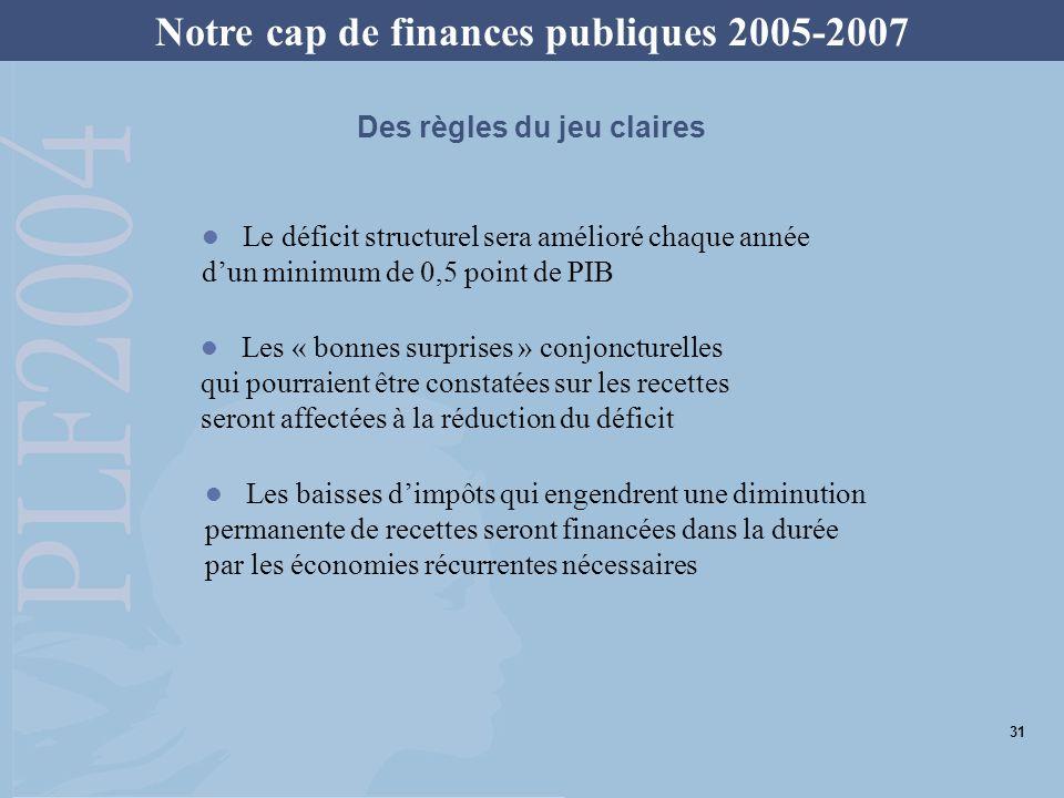Notre cap de finances publiques 2005-2007 Le déficit structurel sera amélioré chaque année dun minimum de 0,5 point de PIB Les « bonnes surprises » co
