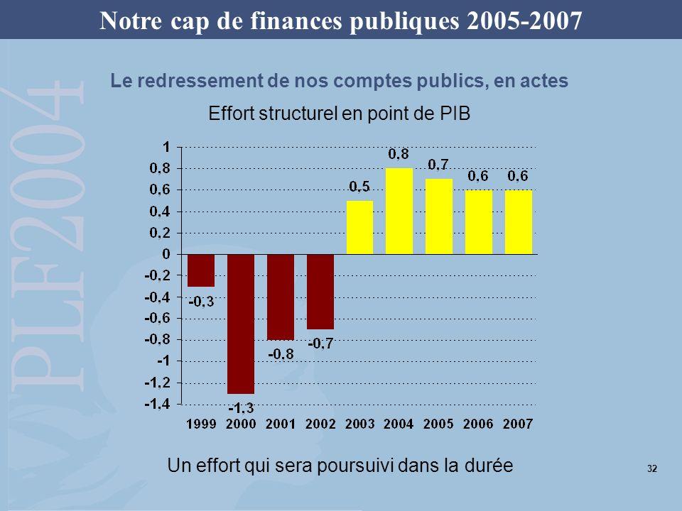 Lassainissement des comptes publics mis en œuvre en 2003 permet dentamer une décrue du ratio dette/PIB à partir de 2005 La progression de la dette publique sera stoppée Évolution de la dette des administrations publiques (en point de PIB) Notre cap de finances publiques 2005-2007 33