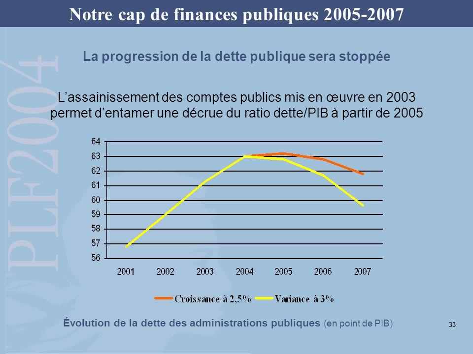 Lassainissement des comptes publics mis en œuvre en 2003 permet dentamer une décrue du ratio dette/PIB à partir de 2005 La progression de la dette pub