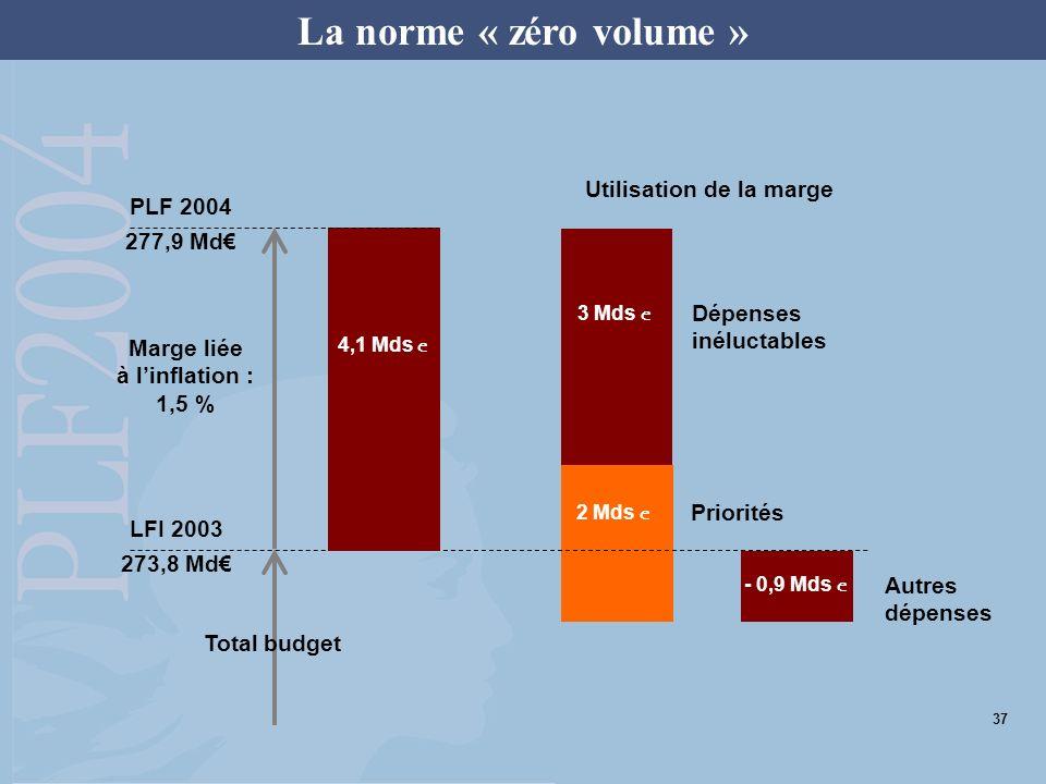 La norme « zéro volume » 4,1 Mds e 2 Mds e 3 Mds e - 0,9 Mds e Priorités Autres dépenses Dépenses inéluctables Marge liée à linflation : 1,5 % Total budget LFI 2003 273,8 Md PLF 2004 277,9 Md Utilisation de la marge 37