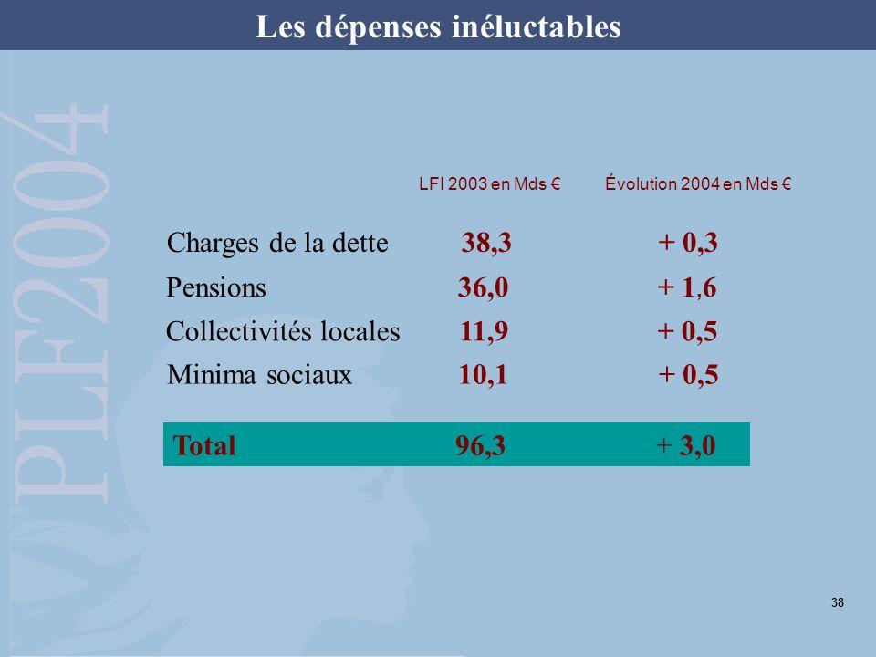 Les dépenses inéluctables Charges de la dette 38,3 + 0,3 Pensions 36,0+ 1, 6 Collectivités locales 11,9+ 0,5 Total 96,3+ 3,0 Évolution 2004 en Mds Min