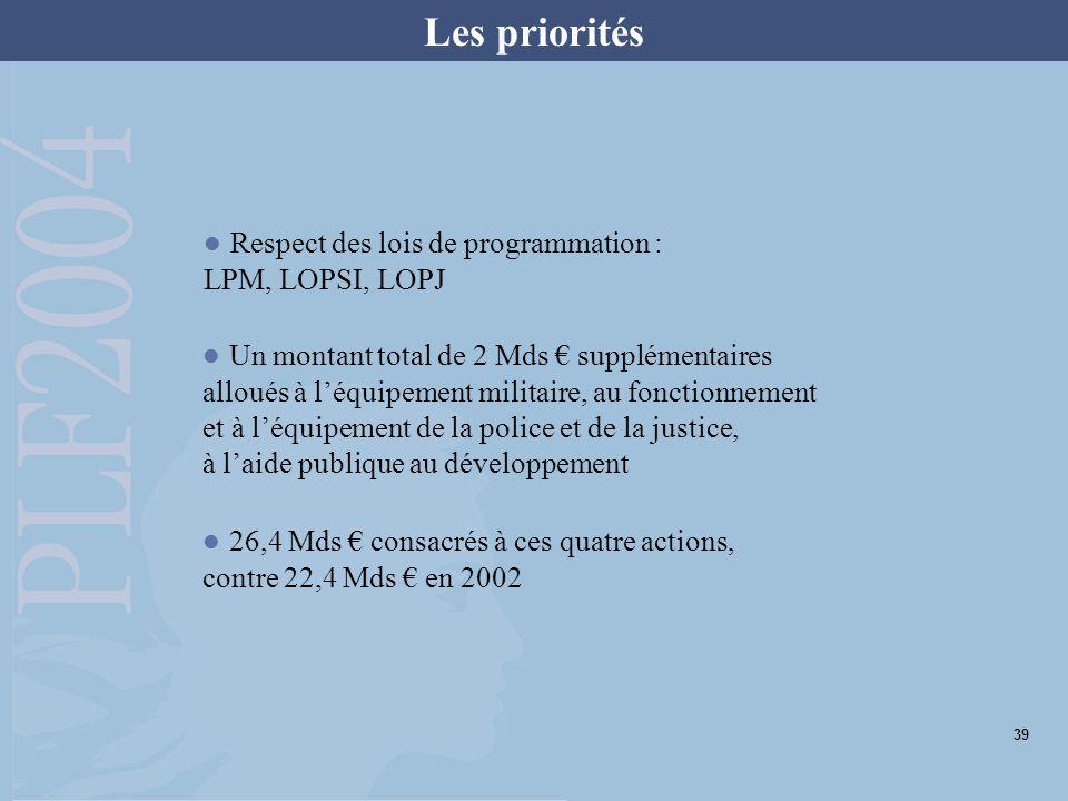 Les priorités Respect des lois de programmation : LPM, LOPSI, LOPJ Un montant total de 2 Mds supplémentaires alloués à léquipement militaire, au fonctionnement et à léquipement de la police et de la justice, à laide publique au développement 26,4 Mds consacrés à ces quatre actions, contre 22,4 Mds en 2002 39