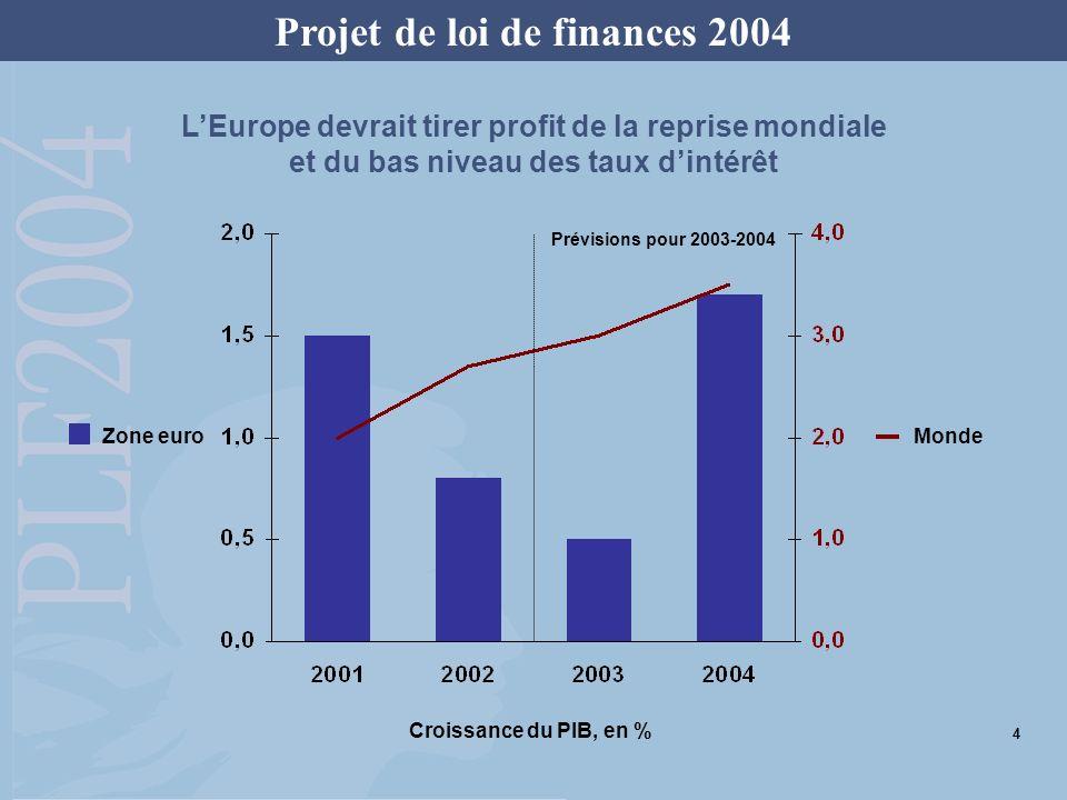 Projet de loi de finances 2004 LEurope devrait tirer profit de la reprise mondiale et du bas niveau des taux dintérêt Croissance du PIB, en % Prévisio