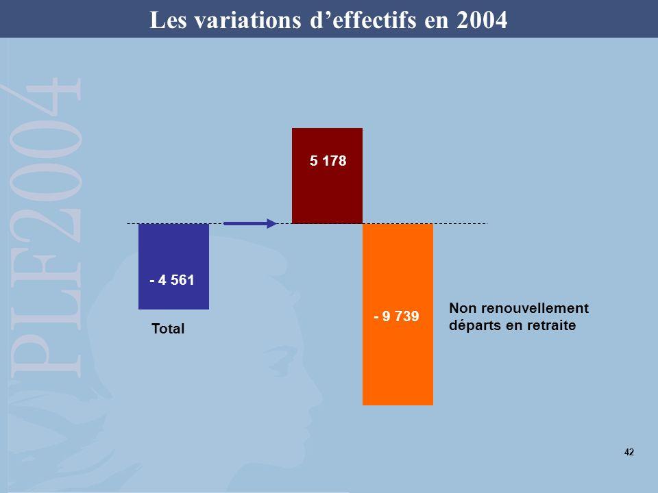 Les mesures fiscales du PLF 2004 : encourager le travail, favoriser lemploi 43