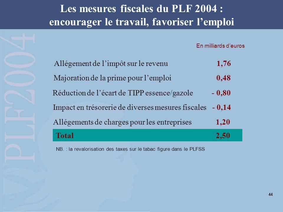 Les mesures fiscales du PLF 2004 : encourager le travail, favoriser lemploi Allégement de limpôt sur le revenu 1,76 Majoration de la prime pour lemploi 0,48 Réduction de lécart de TIPP essence/gazole - 0,80 Allégements de charges pour les entreprises 1,20 Impact en trésorerie de diverses mesures fiscales - 0,14 Total 2,50 NB.
