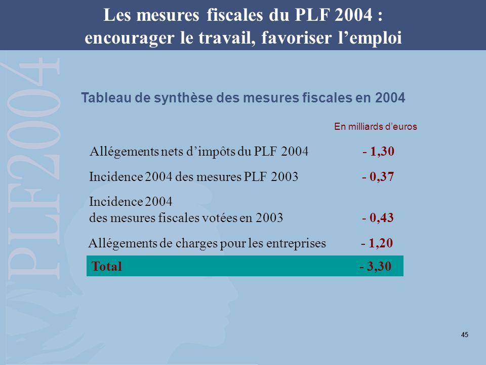 Les mesures fiscales du PLF 2004 : encourager le travail, favoriser lemploi Allégements nets dimpôts du PLF 2004 - 1,30 Incidence 2004 des mesures PLF 2003- 0,37 Incidence 2004 des mesures fiscales votées en 2003 - 0,43 Allégements de charges pour les entreprises- 1,20 Total- 3,30 En milliards deuros Tableau de synthèse des mesures fiscales en 2004 45