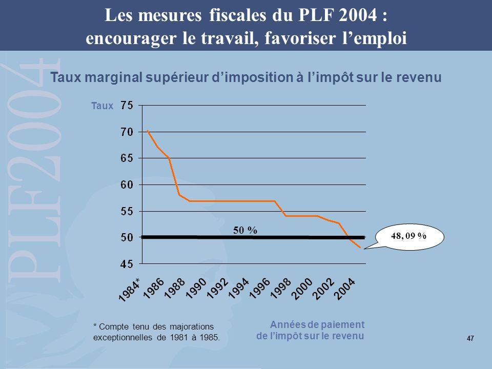 Taux marginal supérieur dimposition à limpôt sur le revenu Les mesures fiscales du PLF 2004 : encourager le travail, favoriser lemploi 48, 09 % * Compte tenu des majorations exceptionnelles de 1981 à 1985.