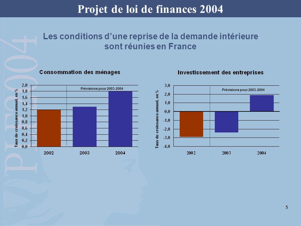 Projet de loi de finances 2004 (Croissance du PIB, en %) Prévision du PLF 20040,51,7 Consensus Forecast de septembre 1 0,41,7 Moyenne des prévisions du groupe technique de la Commission économique de la Nation 2 0,41,7 Une prévision de croissance prudente pour la France, en ligne avec le « consensus » Prévisions de croissance pour la France 2003 2004 1 Publication du Consensus Forecast du 8 septembre 2003.