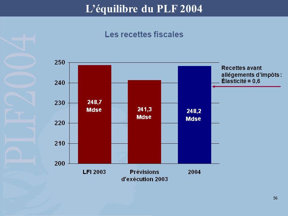 Les recettes fiscales Recettes avant allégements dimpôts : Élasticité = 0,6 Léquilibre du PLF 2004 56