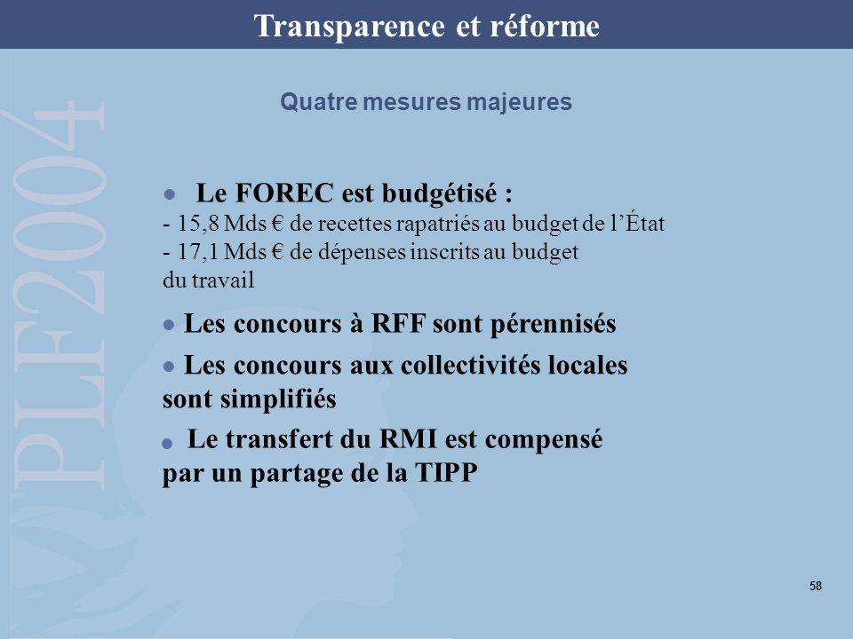 Transparence et réforme Le FOREC est budgétisé : - 15,8 Mds de recettes rapatriés au budget de lÉtat - 17,1 Mds de dépenses inscrits au budget du travail Les concours à RFF sont pérennisés Les concours aux collectivités locales sont simplifiés Le transfert du RMI est compensé par un partage de la TIPP Quatre mesures majeures 58