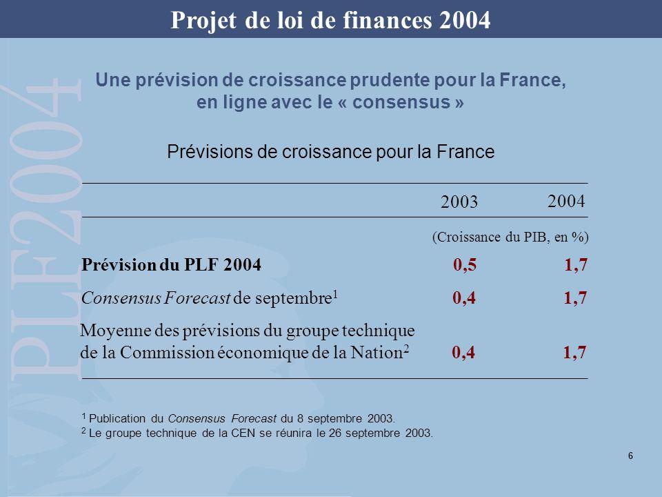 Projet de loi de finances 2004 (Croissance du PIB, en %) Prévision du PLF 20040,51,7 Consensus Forecast de septembre 1 0,41,7 Moyenne des prévisions d