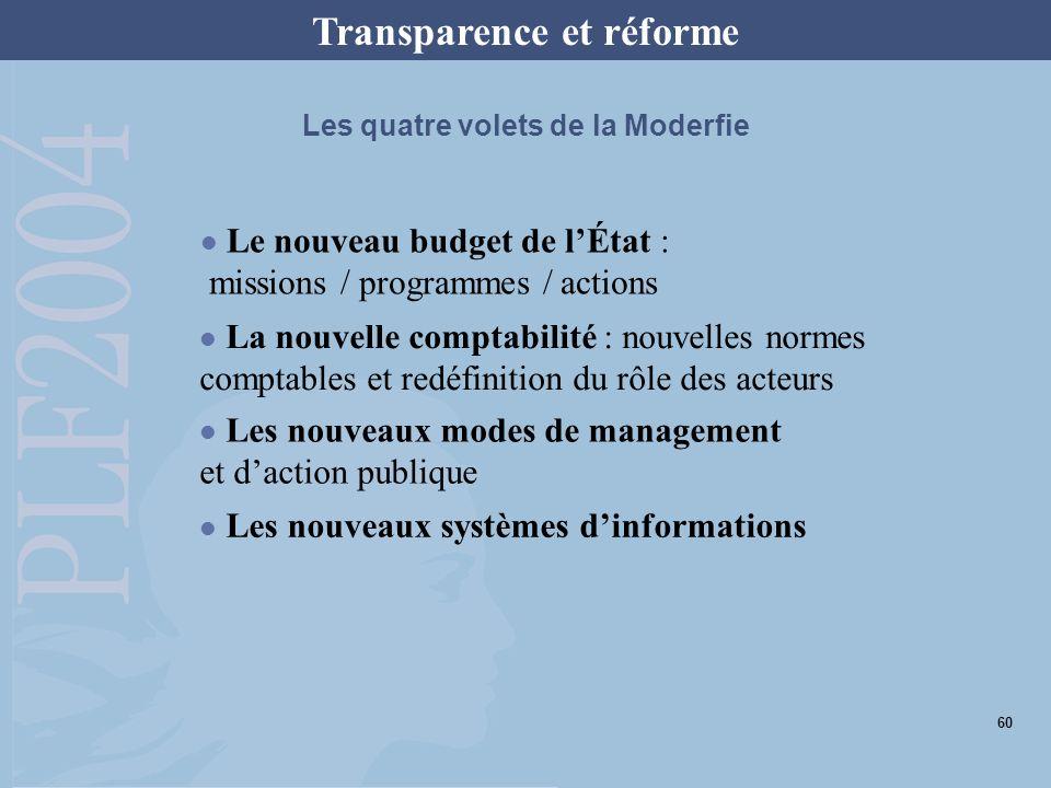 Les quatre volets de la Moderfie Le nouveau budget de lÉtat : missions / programmes / actions La nouvelle comptabilité : nouvelles normes comptables e