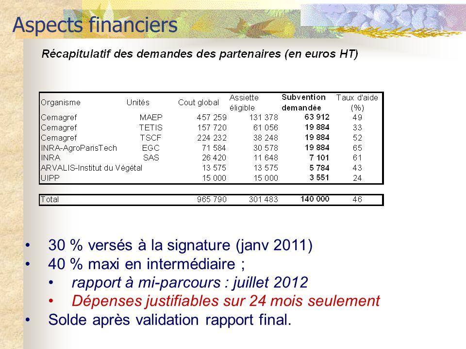 Aspects financiers 30 % versés à la signature (janv 2011) 40 % maxi en intermédiaire ; rapport à mi-parcours : juillet 2012 Dépenses justifiables sur 24 mois seulement Solde après validation rapport final.