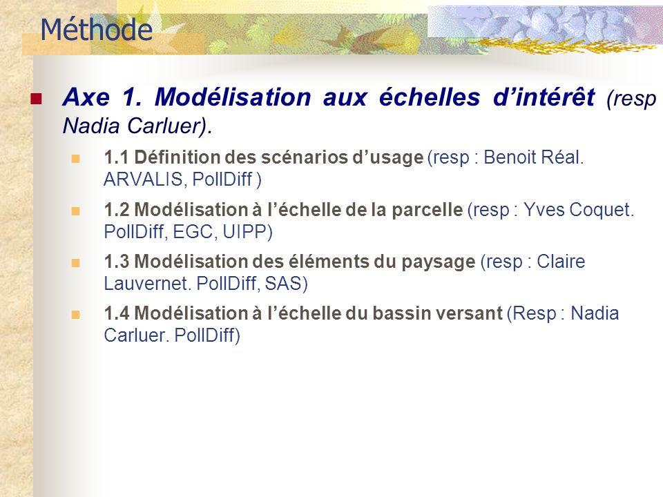 Méthode Axe 1. Modélisation aux échelles dintérêt (resp Nadia Carluer).