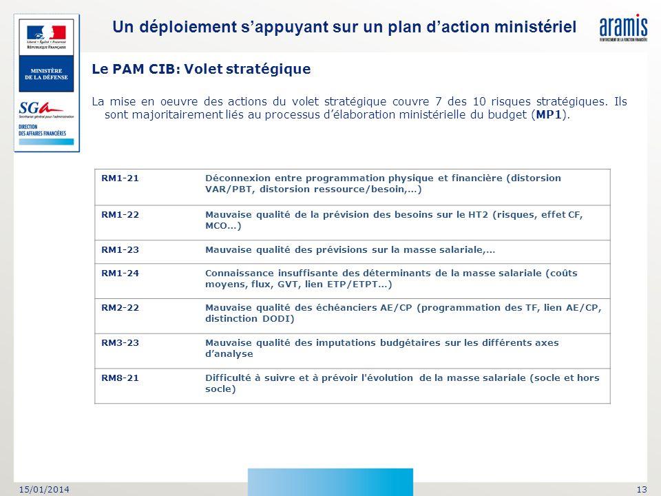 15/01/201413 Un déploiement sappuyant sur un plan daction ministériel Le PAM CIB: Volet stratégique La mise en oeuvre des actions du volet stratégique