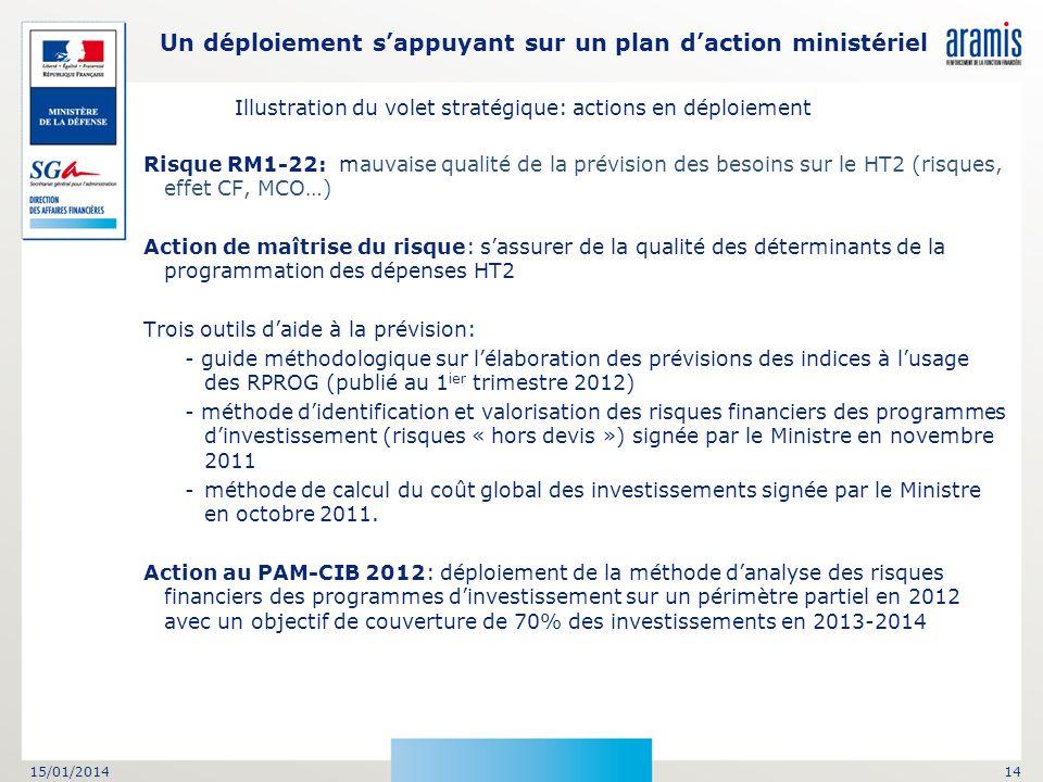 15/01/201414 Risque RM1-22: mauvaise qualité de la prévision des besoins sur le HT2 (risques, effet CF, MCO…) Action de maîtrise du risque: sassurer d