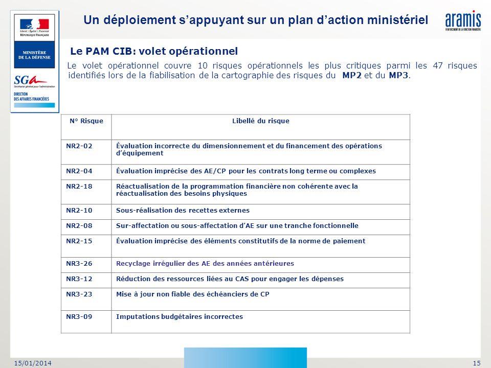 15/01/201415 Le PAM CIB: volet opérationnel Le volet opérationnel couvre 10 risques opérationnels les plus critiques parmi les 47 risques identifiés l