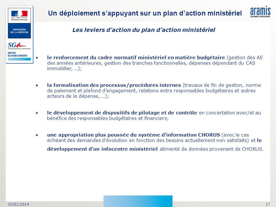 15/01/201417 Les leviers daction du plan daction ministériel le renforcement du cadre normatif ministériel en matière budgétaire (gestion des AE des a