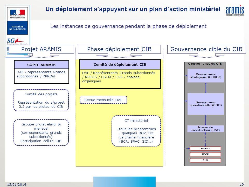 15/01/201419 Un déploiement sappuyant sur un plan daction ministériel Comité des projets Représentation du s/projet 3.2 par les pilotes du CIB Groupe