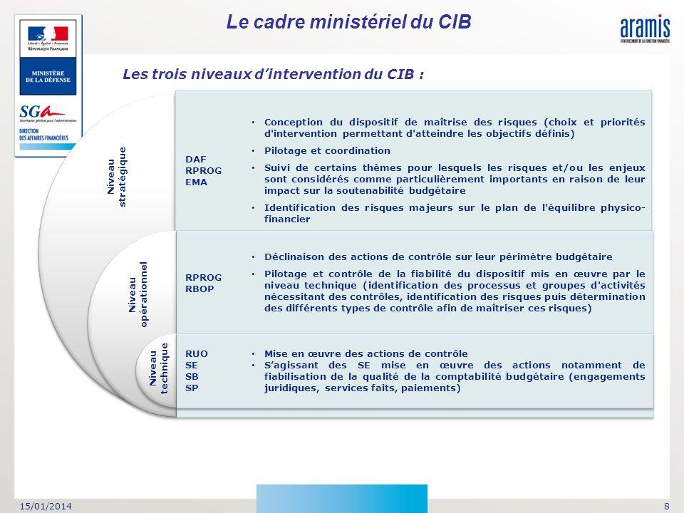 15/01/20148 Mise en œuvre des actions de contrôle Sagissant des SE mise en œuvre des actions notamment de fiabilisation de la qualité de la comptabili
