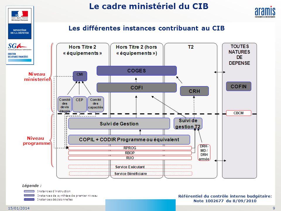 15/01/20149 Le cadre ministériel du CIB Référentiel du contrôle interne budgétaire: Note 1002677 du 8/09/2010 Les différentes instances contribuant au