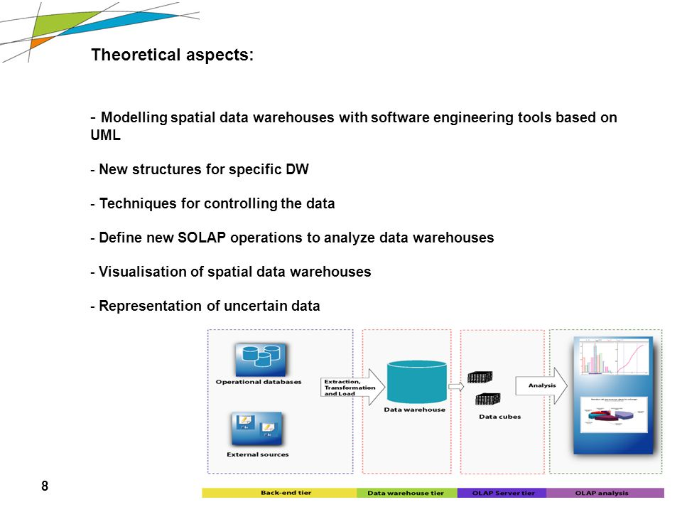 8 Theoretical aspects: - Modelling spatial data warehouses with software engineering tools based on UML - New structures for specific DW - Techniques