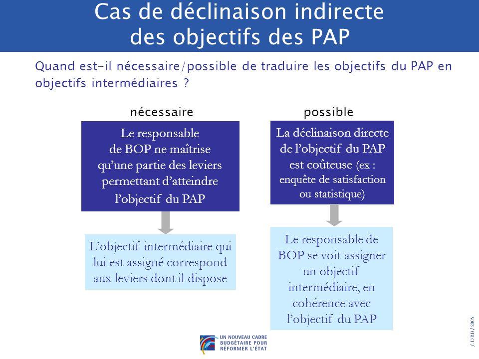 /. DRB/ 2005 Exemple : le responsable de BOP ne maîtrise quune partie des leviers permettant datteindre lobjectif du PAP La déclinaison indirecte des