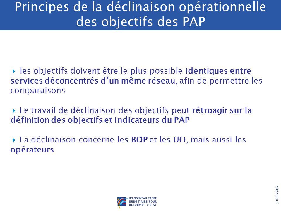 /. DRB/ 2005 Cas de déclinaison indirecte des objectifs des PAP Quand est-il nécessaire/possible de traduire les objectifs du PAP en objectifs intermé