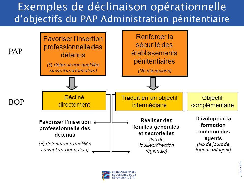 /. DRB/ 2005 Principes de la déclinaison opérationnelle des objectifs des PAP les objectifs doivent être le plus possible identiques entre services dé