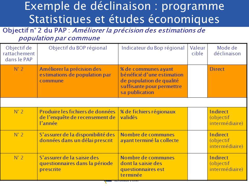 /. DRB/ 2005 Exemples de déclinaison opérationnelle dobjectifs du PAP Administration pénitentiaire Favoriser linsertion professionnelle des détenus (%