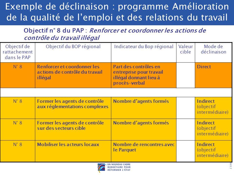 /. DRB/ 2005 Exemple de déclinaison : programme Statistiques et études économiques Objectif n° 2 du PAP : Améliorer la précision des estimations de po