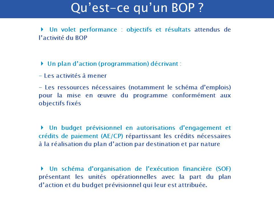 /. DRB/ 2005 Démarche délaboration du BOP