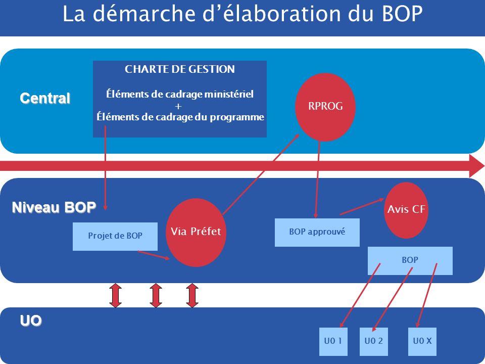 /. DRB/ 2005 Programmation et objectifs opérationnels ATTENTION à ne pas confondre programmation des activités et leviers daction. Les leviers daction