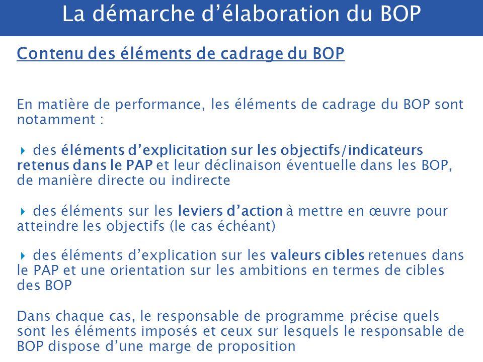 Calendrier et acteurs Début dannée Echanges avec les responsables de programme sur lexécution et les perspectives Resp.