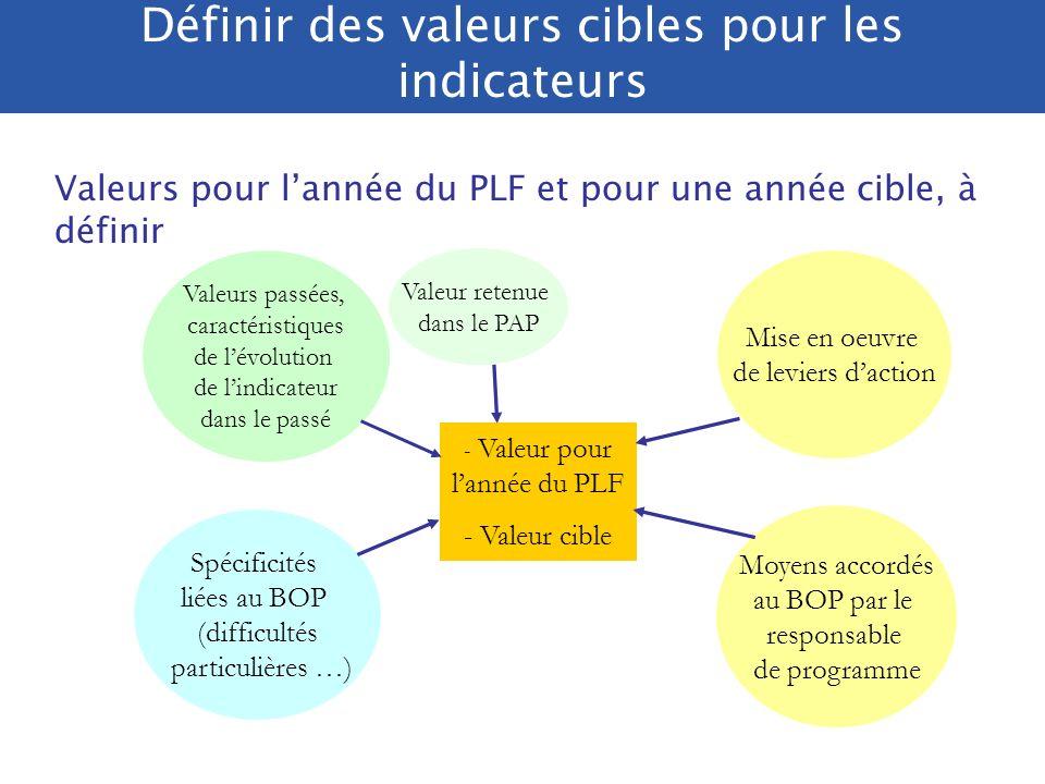 Eléments de performance des BOP La présentation des objectifs opérationnels des BOP doit être formalisée de manière à faire apparaître les rattachements entre objectifs du PAP et objectifs opérationnels (traçabilité) ainsi que les objectifs complémentaires Cas de responsables de BOP mettant en œuvre plusieurs programmes (services polyvalents) : la présentation des objectifs doit être adaptée à lactivité de services polyvalents : par exemple, il peut y avoir un document unique et global, pour tous les programmes rassemblant lensemble des objectifs assignés au service (avec indication du programme de rattachement) La charte de gestion du programme doit préciser le format des BOP.