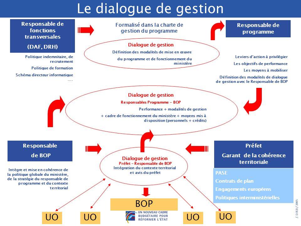 /. DRB/ 2005 Le dialogue de gestion Une fois les objectifs déclinés et le BOP élaboré, la réalisation des objectifs de performance repose sur la mise