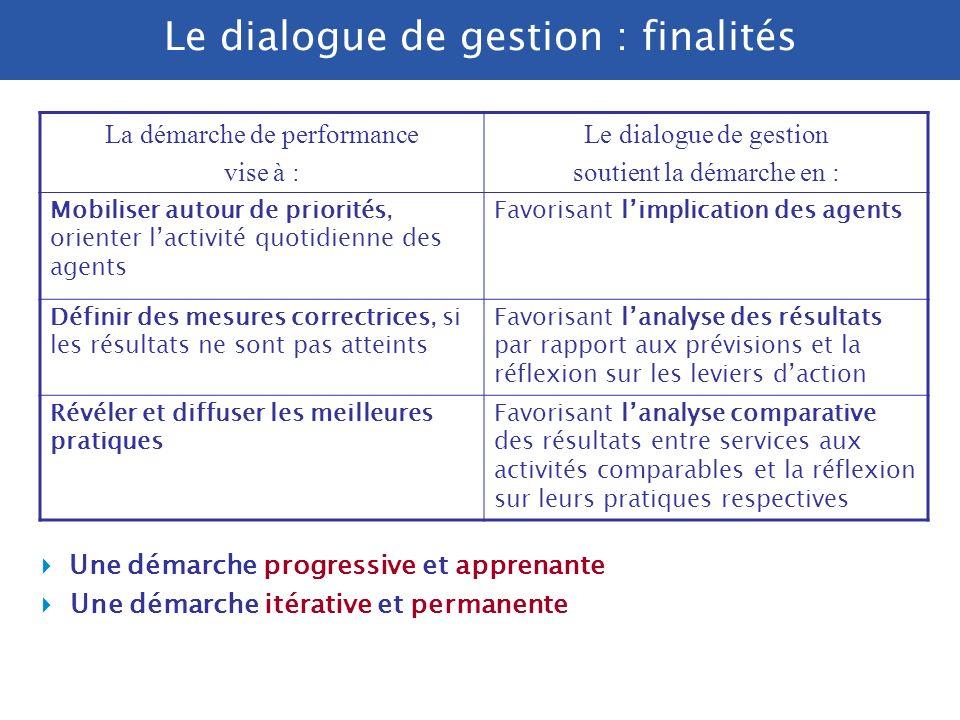 Le dialogue de gestion : modalités Modalités : Prévoir des points de rendez-vous dans l année (ce qui n exclut pas une continuité du dialogue de gesti