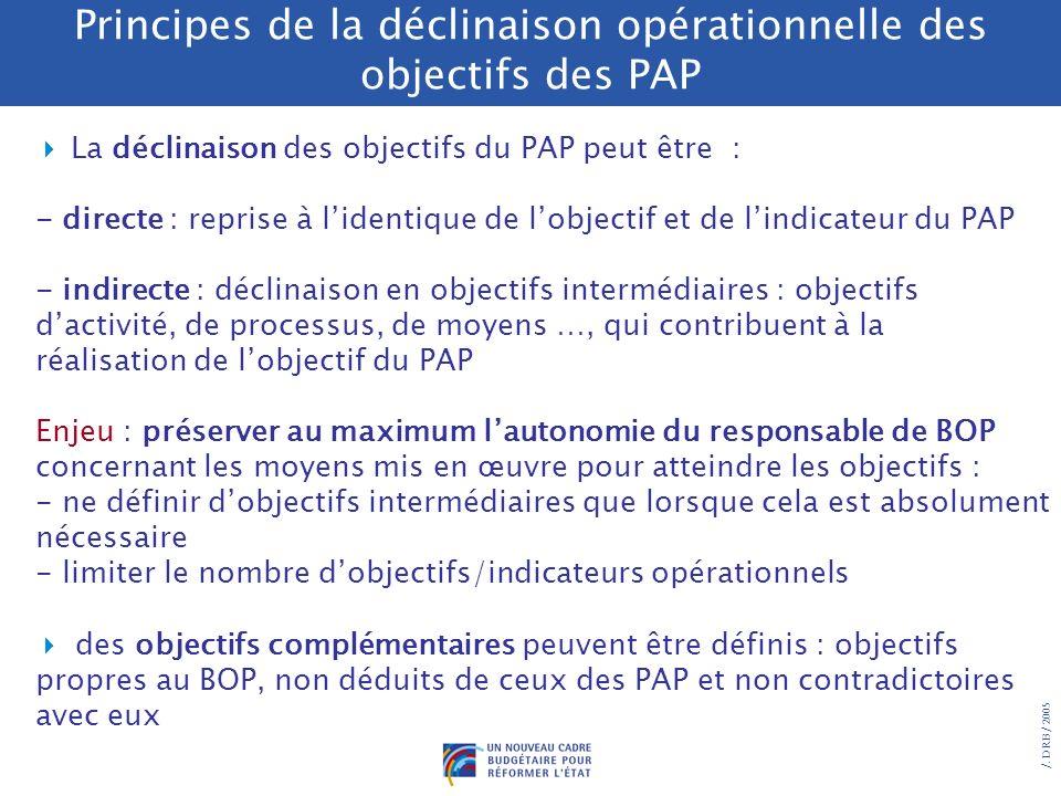 /. DRB/ 2005 Principes de la déclinaison