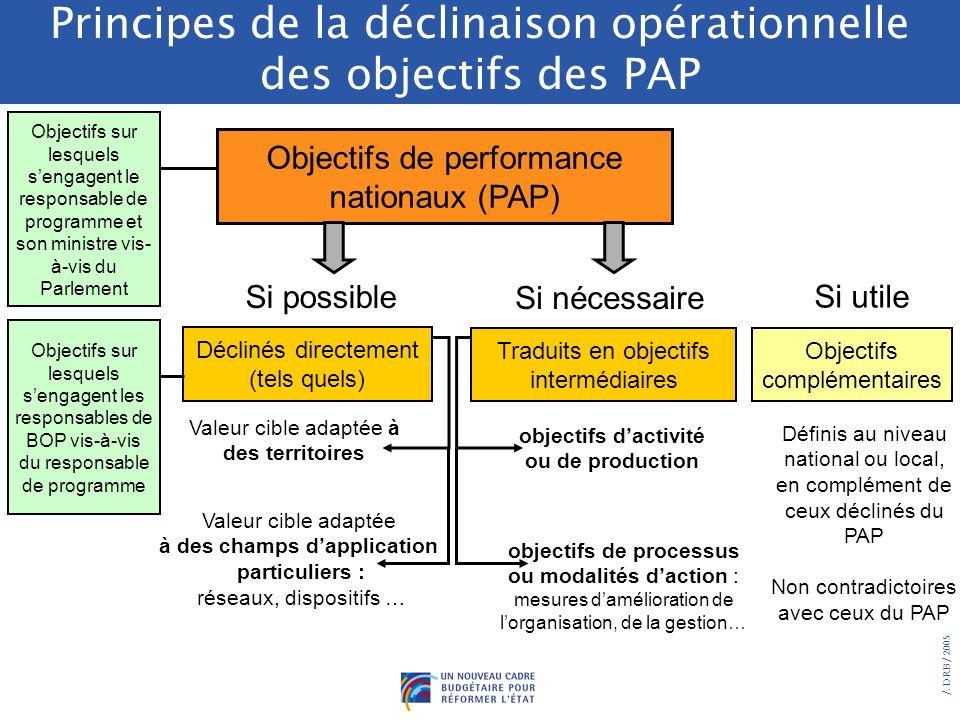 /. DRB/ 2005 Principes de la déclinaison opérationnelle des objectifs des PAP La déclinaison des objectifs du PAP peut être : - directe : reprise à li