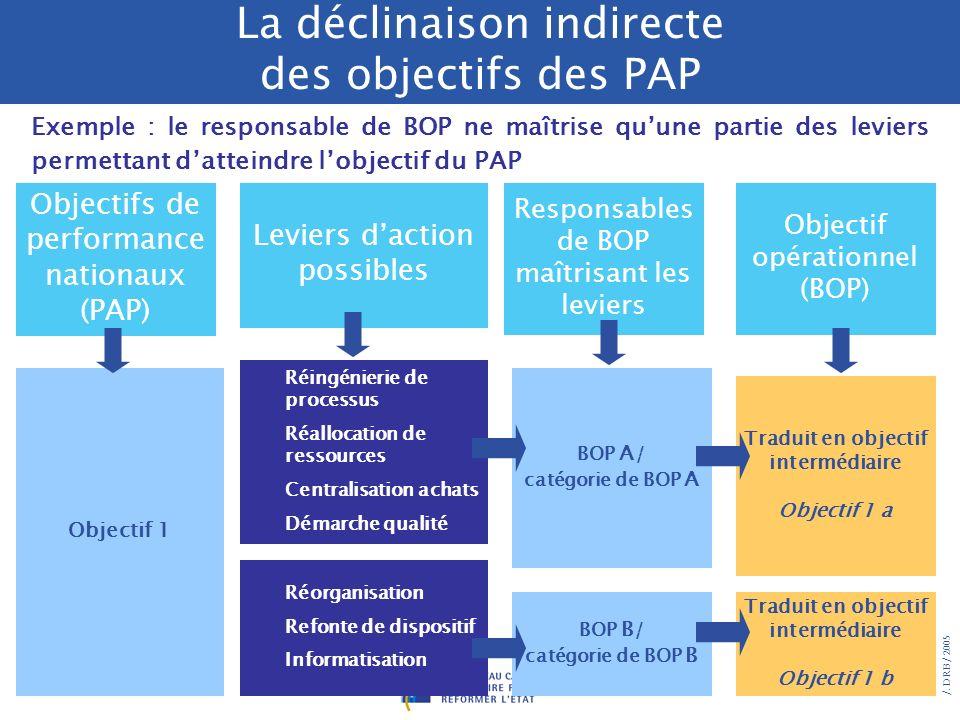 /. DRB/ 2005 Objectifs de performance nationaux (PAP) Décliné directement (tel quel) : Objectif 1 le responsable de BOP maîtrise tous les leviers perm